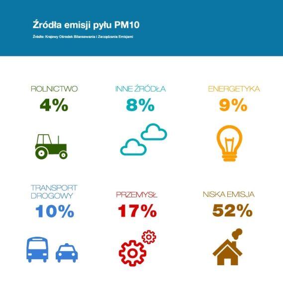 Źródła emisji pyłu PM10