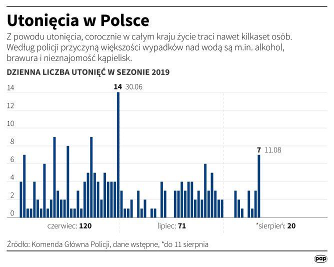 Utonięcia w Polsce (Maciej Zieliński/PAP)