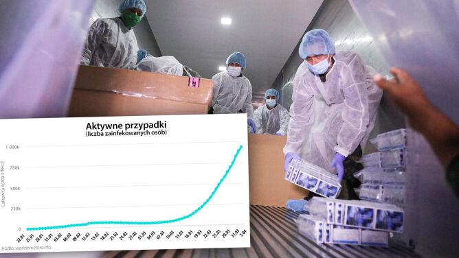 Koronawirus na świecie. Aktywne przypadki, ofiary śmiertelne, ozdrowieńcy