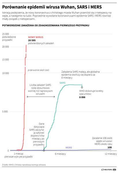 Porównanie epidemii wirusa Wuhan, SARS i MERS (Adam Ziemienowicz/PAP/Reuters)